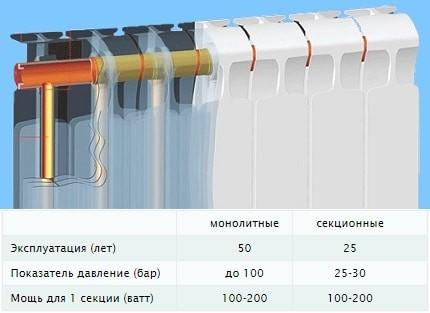 cравнение монолитных и секционных батарей
