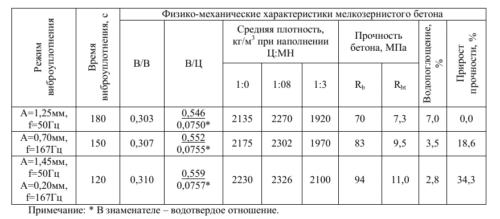 физико-механические характеристики мб