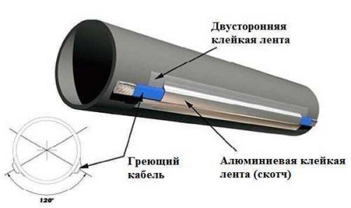 крепление греющего кабеля