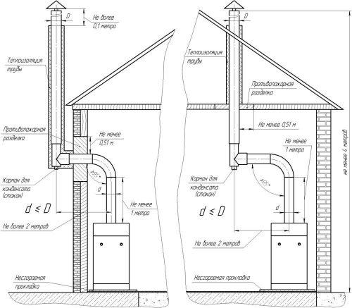 схема установки газового котла в доме