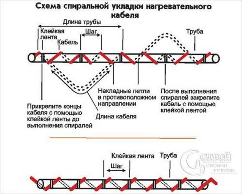 спиральная укладка нагревающего кабеля
