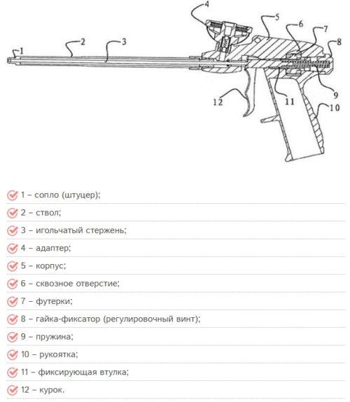 строение пистолета в разрезе