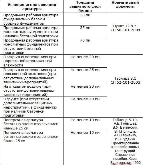 таблица размеров защитного слоя
