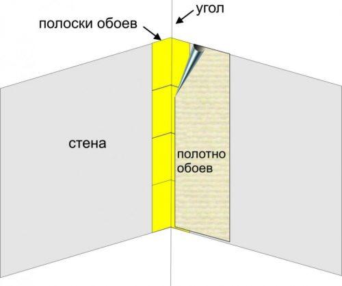 оклейка внутреннего угла