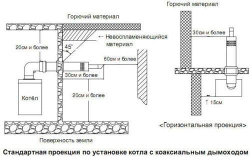 проекция котла с коаксильным дымоходом
