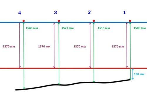 определение линии стяжки
