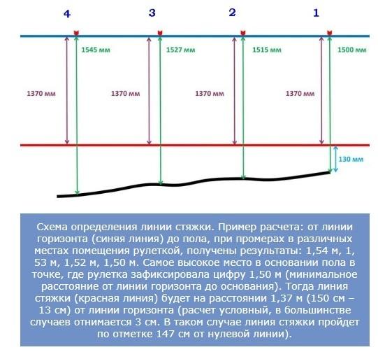 схема определения линии стяжки
