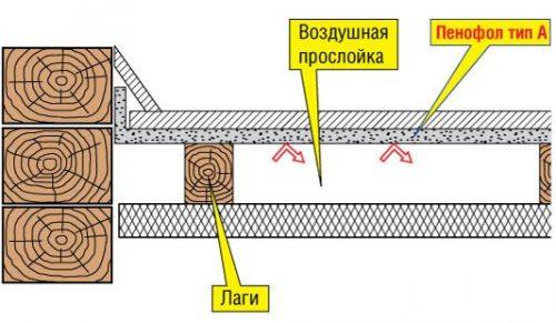 схема подготовки деревянного пола