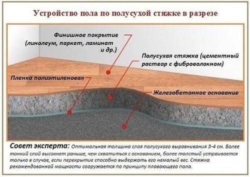 схема пола при полусухой стяжке