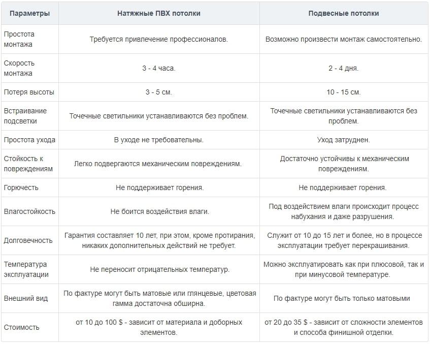 сводная таблица сравнения натяжных и подвесных систем