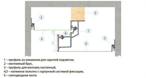 конструкция многоуровнего потолка