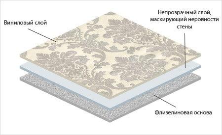 структура виниловых обоев
