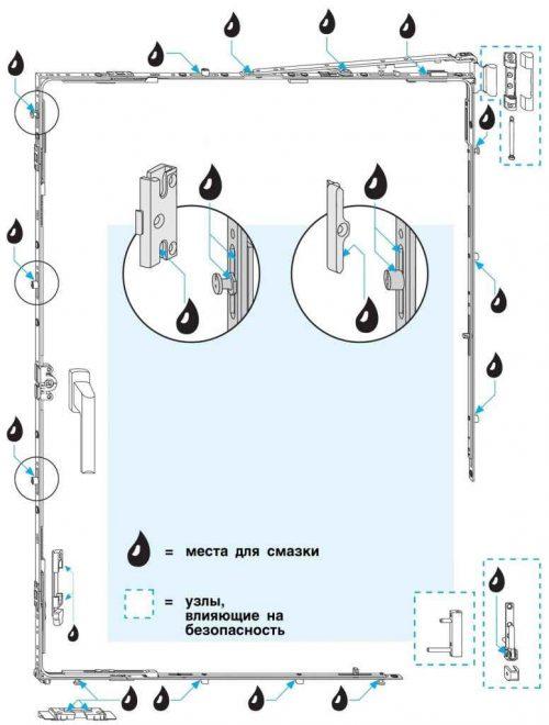 места смазки фурнитуры