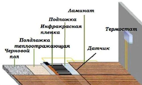 схема укладки ламината на теплый пол
