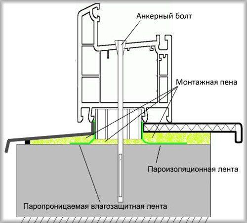 схема подоконника с защемлением оконной коробкой