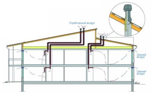 дефлектор на вытяжной трубе