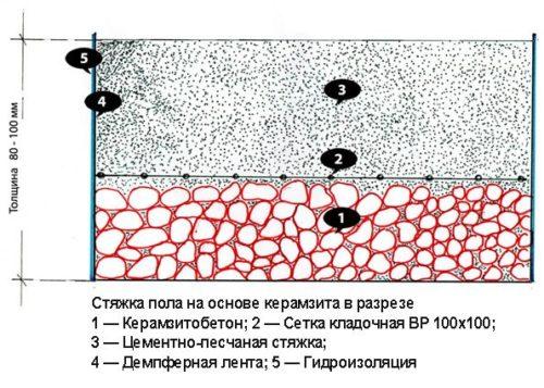 керамзитобетонная стяжка