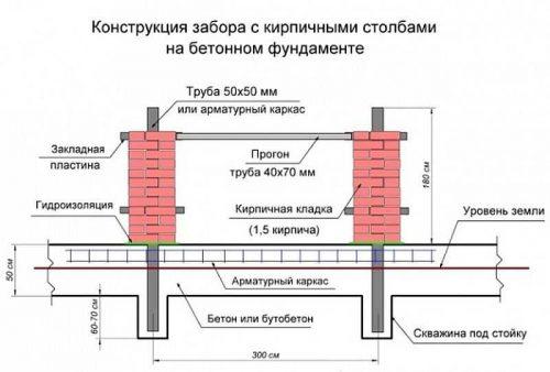конструкция забора с кирпичными столбами