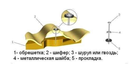 крепление шифера