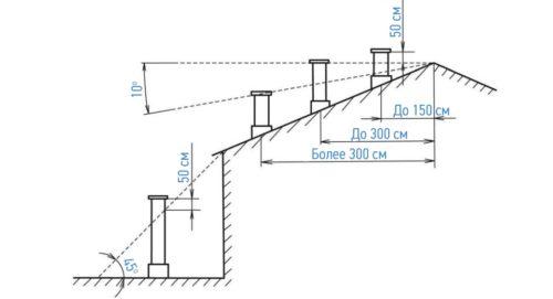 повороты вентиляционных каналов снижают эффективность на 10 процентов