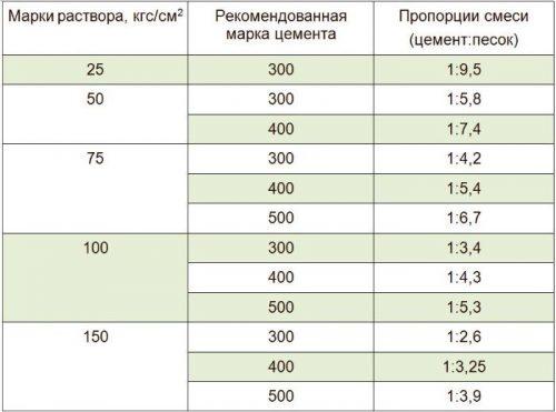 пропорции раствора