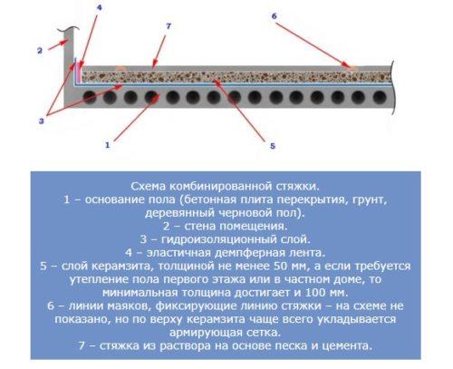 схема комбинированной стяжки