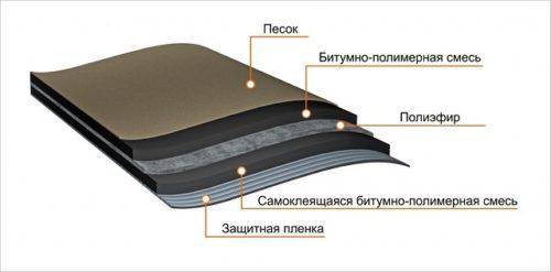 структура самоклеющегося материала