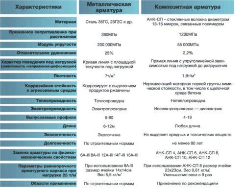 сравнение металлической и композитной арматуры