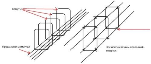 Как вязать арматуру для фундамента крючком?