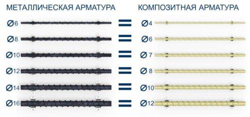 соответствие диаметров