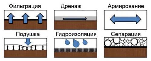 действие геотекстиля