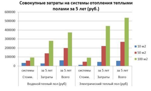 сравнение затрат на водяной и электрический теплый пол