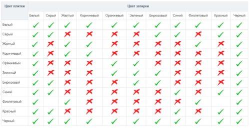 таблица подбора затирки по цвету плитки