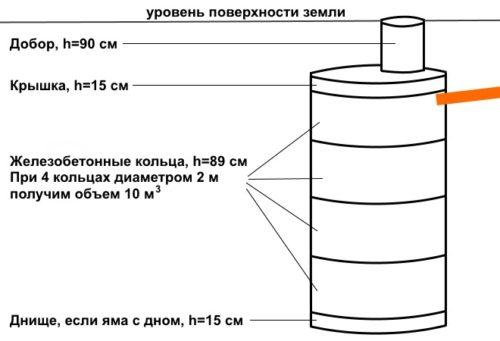 схема выгребной ямы из колец