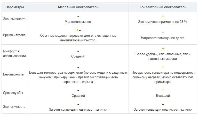 сравнение характеристик масляных и конвекторных обогревателей
