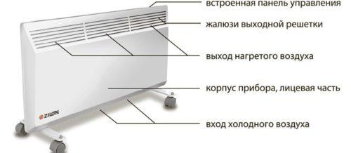строение конвектора
