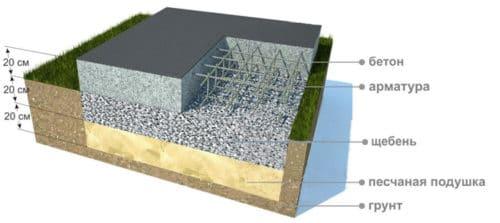 Что лучше — ленточный фундамент или монолитная плита?
