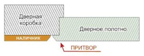 схема притвора