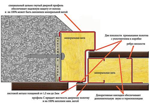 теплоизоляция с минватой