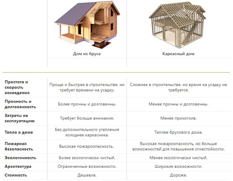 сравнение брусового и каркасного дома