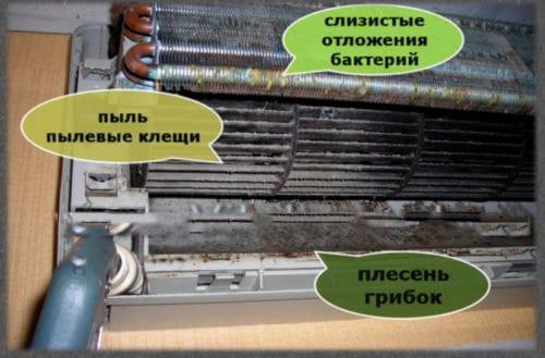 последствия грязного кондиционера