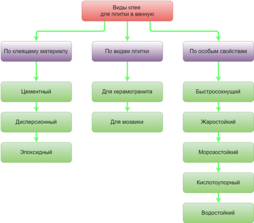 классификация клея