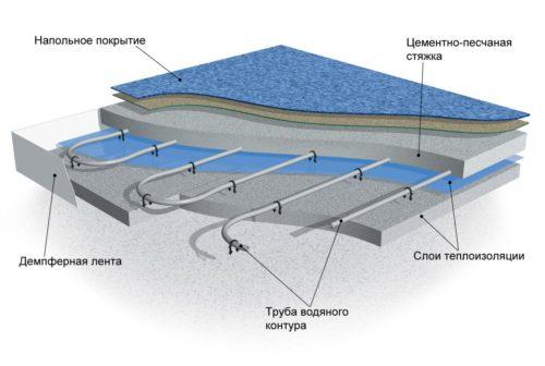 схема водяного пола