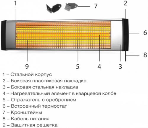строение инфракрасного обогревателя