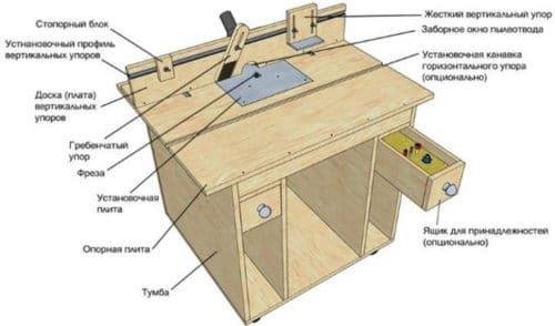 Как самому сделать фрезерный стол для ручного фрезера
