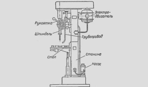 Самодельные сверлильные станки из электродрели — подробная инструкция