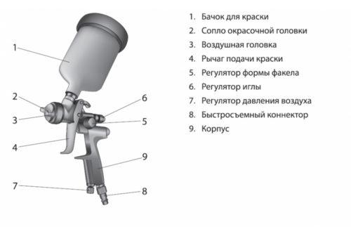 Разновидности и особенности выбора краскопульта для окрашивания автомобиля