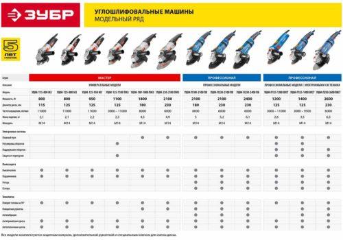 Как выбрать болгарку для домашнего использования — критерии выбора