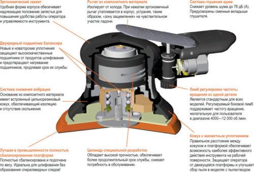 Эксцентриковая шлифовальная машинка: особенности и принцип работы